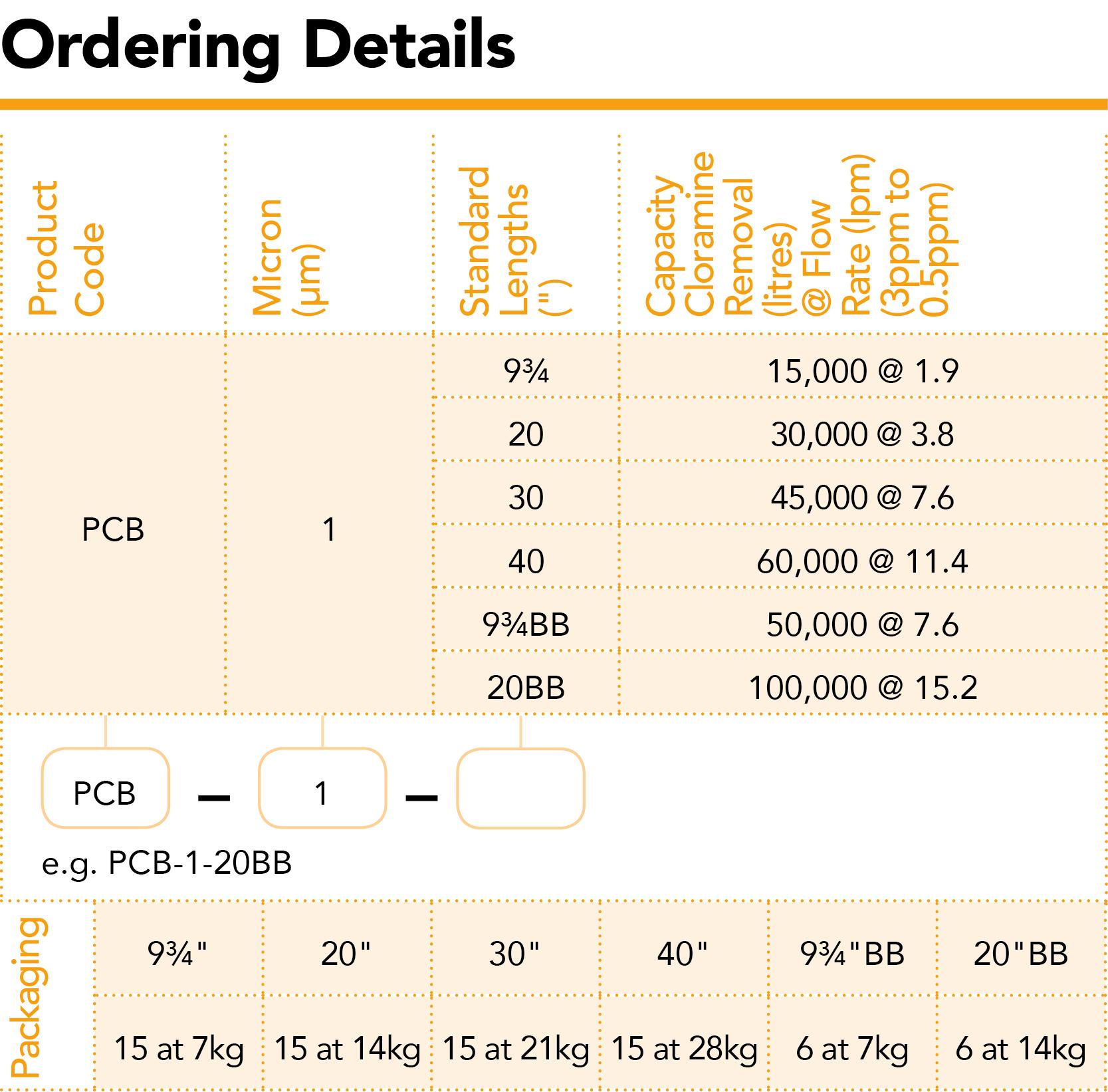 870 Carbon Chloramine Premier Spectrum Filtration
