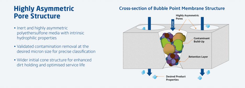 Bubble Point