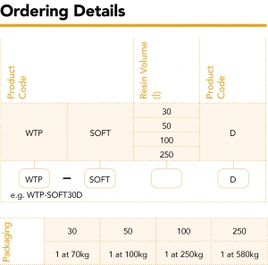SPECTRUM_Ordering Details_WTP-SOFTD