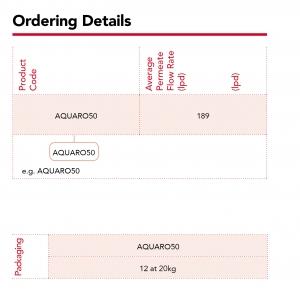 SPECTRUM_Ordering details__AQUARO50